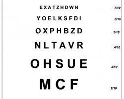 Tabla optotipos Monoyer